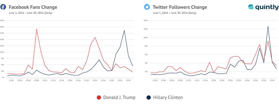 us elections social media trump leading