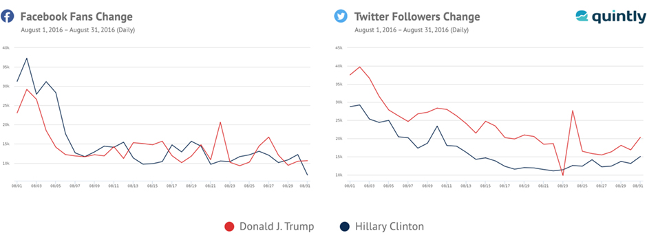US elections on social media