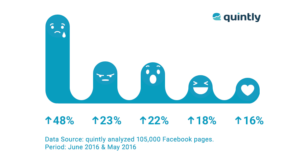 Facebook Reactions Study