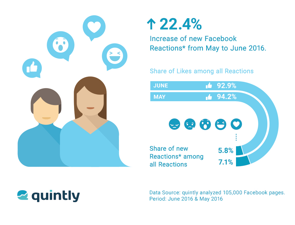 Increase of new Facebook Reactions from May to June 2016 (Quelle: quintly.com)