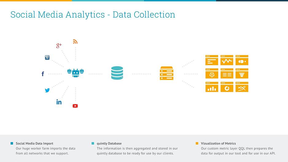 Social Media Analytics Data