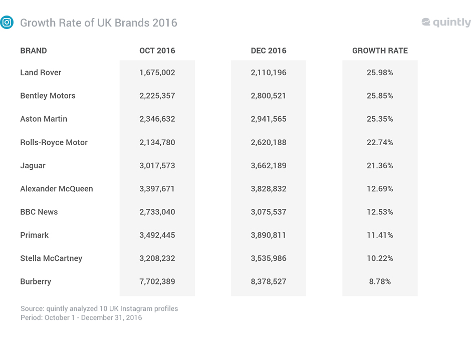 Growth rate of UK brands on Instagram