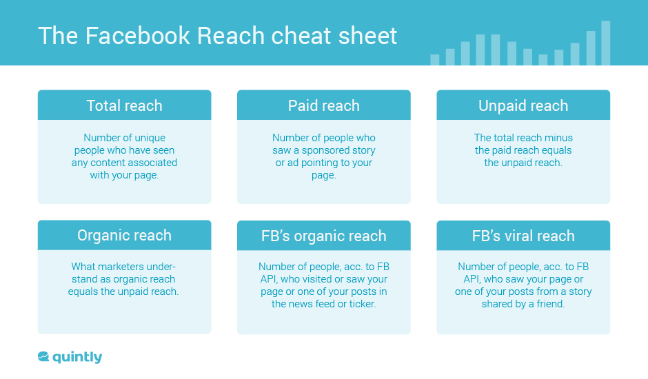 Facebook Post Reach Cheat Sheet