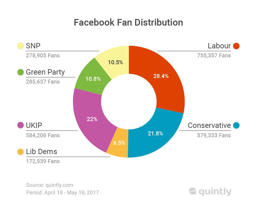 Facebook Fan Distribution general election on social media