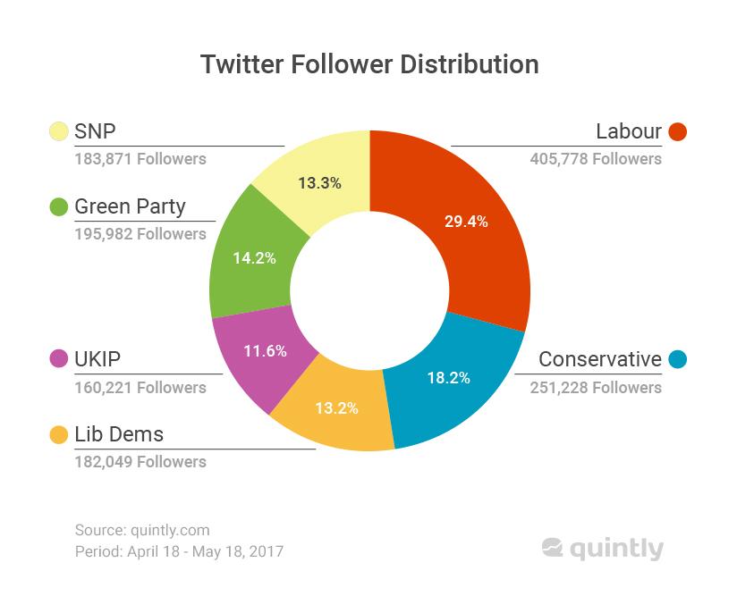 Twitter Follower Distribution UK