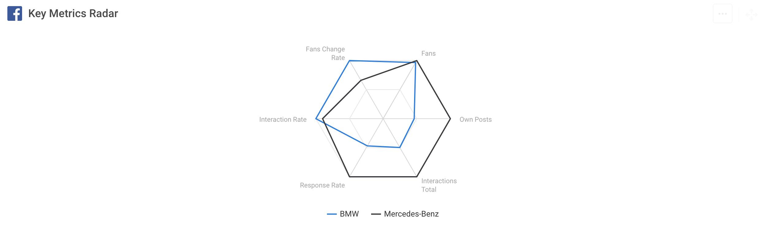 favorite metrics