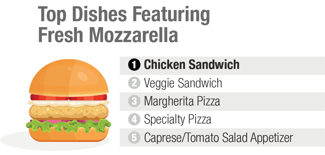 Top Dishes Featuring Fresh Mozzarella