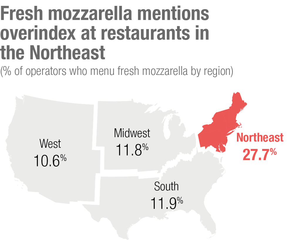 Fresh mozzarella mentions overindex at restaurants in the Northeast