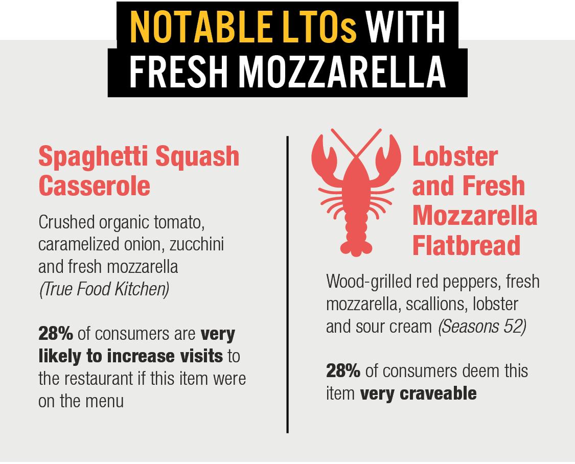 NOTABLE LTOs WITH FRESH MOZZARELLA