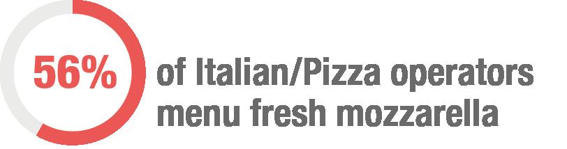 56% of Italian/Pizza operators menu fresh mozzarella