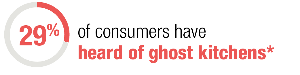 29% of consumers have heard of ghost kitchens*