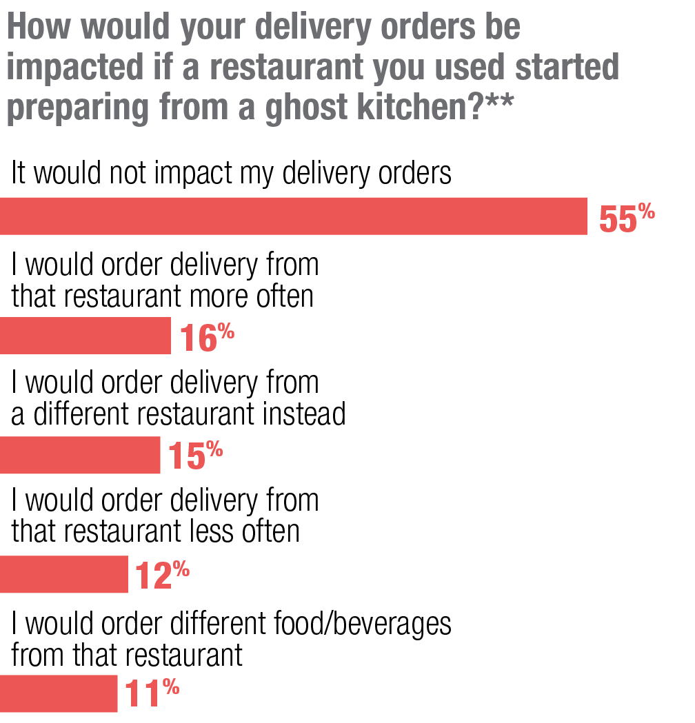 How would your delivery orders be impacted if a restaurant you used started preparing from a ghost kitchen?**