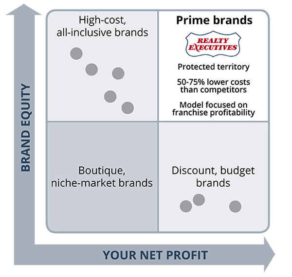 magic quadrant of real estate company brands