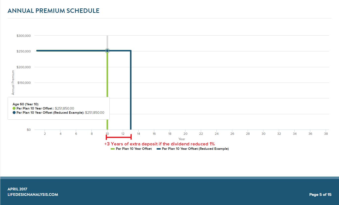 annual premium schedule