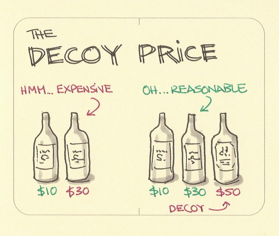 Decoy Efffect