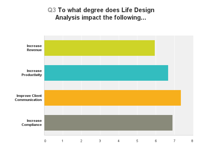 What degree does lda impact the following?
