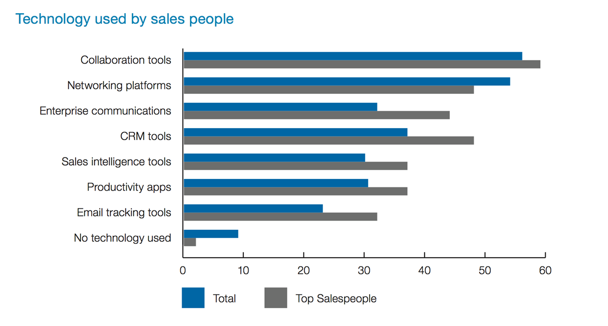 tech used by sales people
