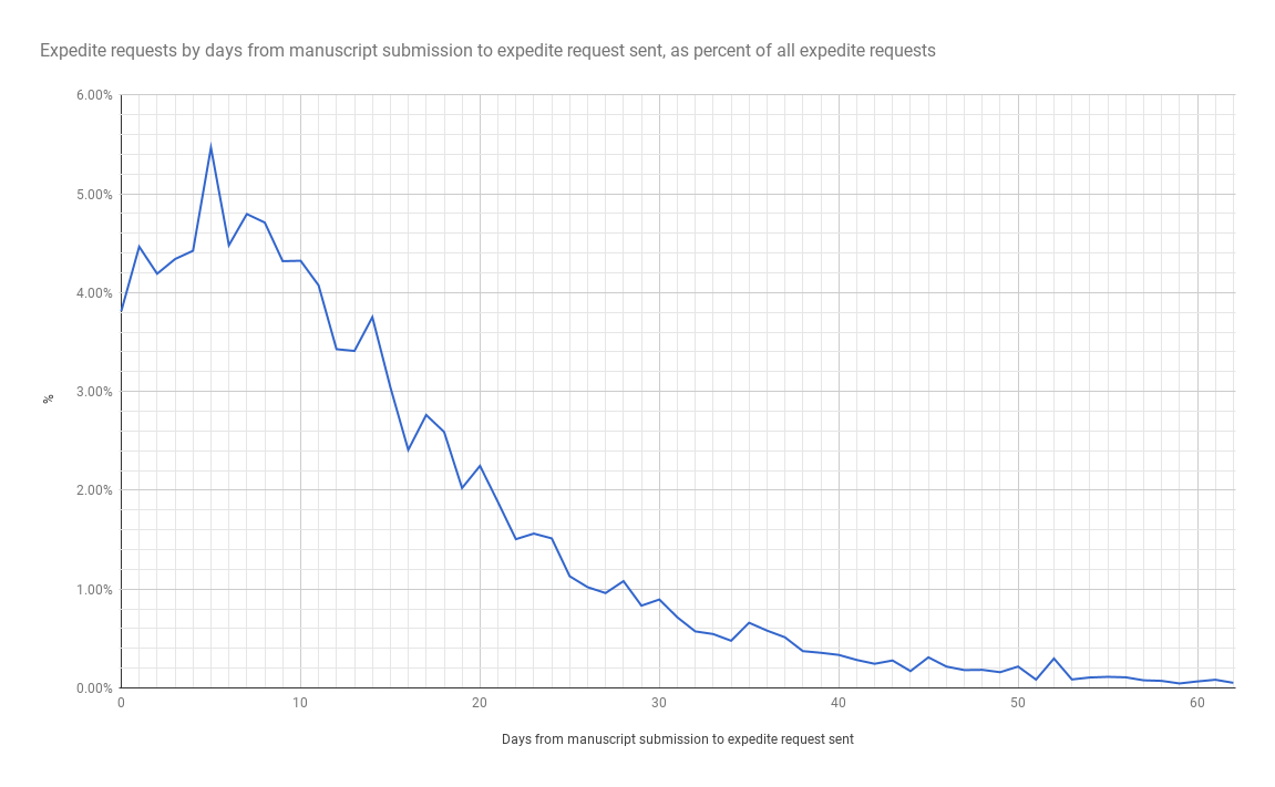 Graph of expedited decision requests by number of days from submission to expedite request send date