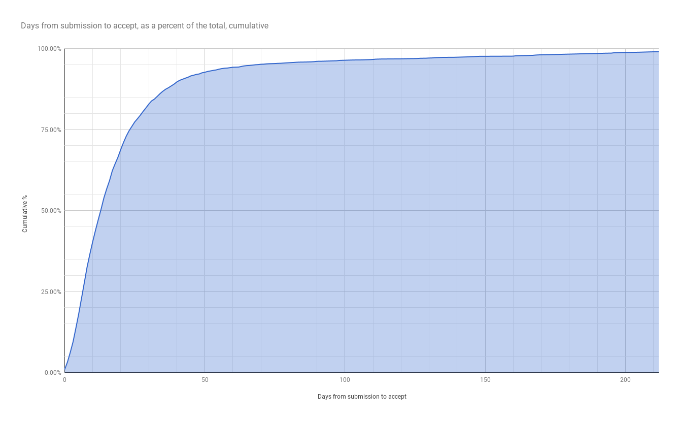Chart of time from article submission to publication offer, cumulative y day