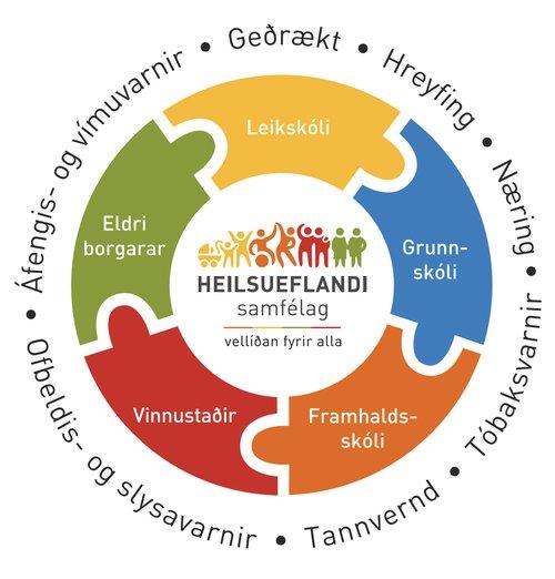 Heilsueflandi samfélag