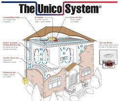 Annapolis, MD - Customer bought spec home and wants to add high velocity small duct work heat pump with two zones.  Recommending unico high velocity duct system.  Proposal provided and customer accepted for installation.  Will provide high efficiency carrier infinity heat pump with programmable wifi infinity thermostat for maximum comfort and remote control.  Customer wants to be able to control heat and AC remotely from mobile device.  Installation very successful.  Customer extremely happy with results.