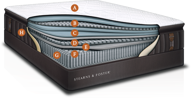 Here at Best Mattress of Pensacola, we carry a full line of Stearns & Foster® mattresses, bases, and bedding.