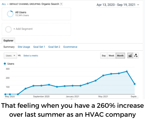 Houston, TX - Digital marketing is seriously one of the most rewarding businesses to be in. Our customers are aging like a fine wine over here LOL! This is an HVAC company that recently started with us - just last year in April (web projects take about 60 days or so). There's nothing more beautiful than a graph like this!