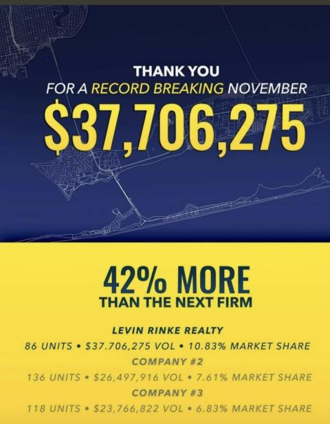 When selling or buying real estate work with the best Levin Rinke Realty. These figures speak volumes!!  I am your expert Realtor servicing Pensacola, Pensacola Beach, Navarre, Navarre Beach, Gulf Breeze, Milton, and Pace.  I love working with home sellers and home buyers offering exceptional customer service.  I am also a Military Relocation Professional.
