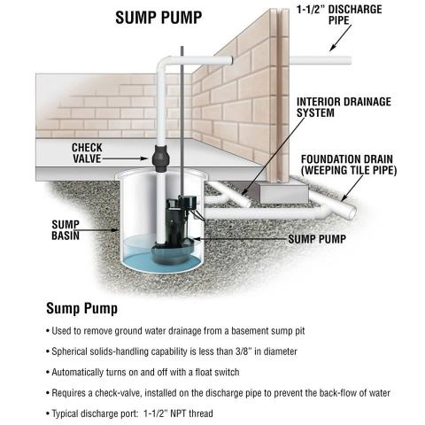 Kennesaw, GA - Installed (1) sump pump