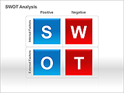 SWOT Analysis PPT Diagrams & Chart