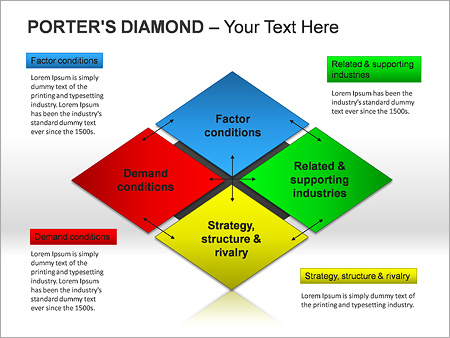Porters Diamond Ppt Diagrams & Chart & Design Id 0000002473