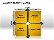 Ansoff Growth Matrix PPT Diagrams & Charts