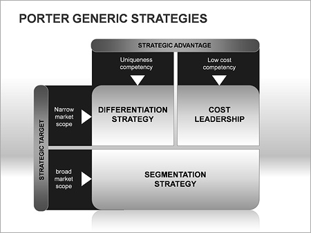 differentiation strategy of blackberry Blackberry's business-level strategies can be best understood and appreciated with a careful analysis of its strategic development to date.
