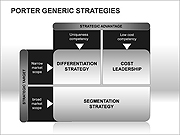 Porters Generic Strategies PPT Diagrams & Charts