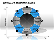Bowmans Strategy Clock PPT Diagrams & Chart