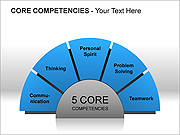 Core Competencies PPT Diagrams & Charts