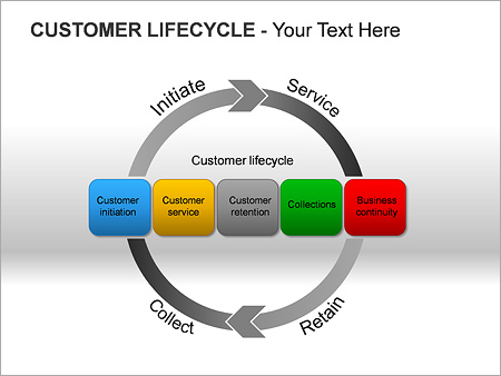 Customer Lifecycle PPT Diagrams & Chart & Design ID 0000002489 ...