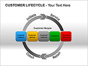 Customer Lifecycle PPT Diagrams & Charts