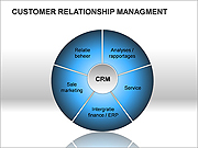 Customer Relationship Management Gráficos e diagramas para o PowerPoint
