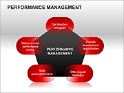 Performance Management PPT Diagrams & Charts