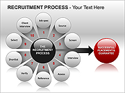 Recruitment Process PPT Diagrams & Chart