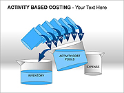 Activity Based Costing PPT Diagrams & Charts