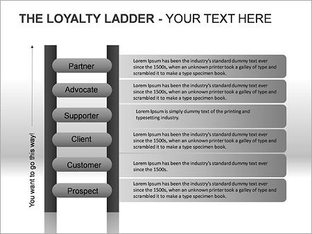 Loyaliteitsladder