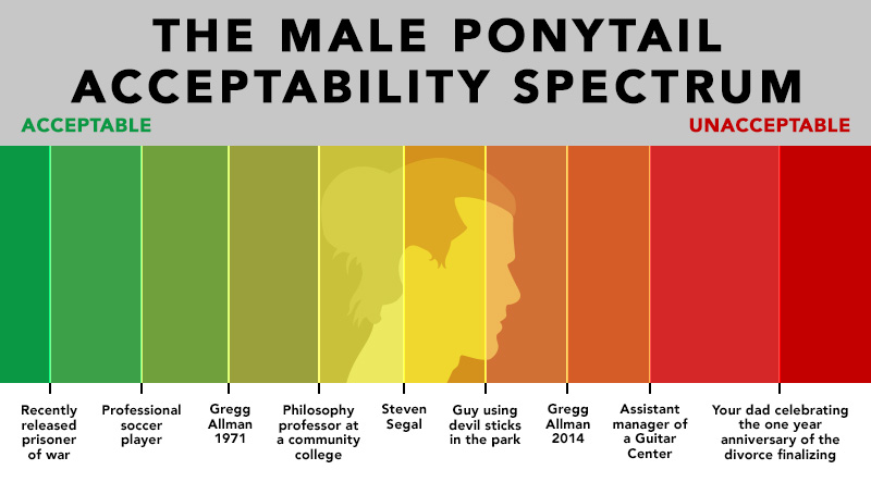 ponytail spectrum