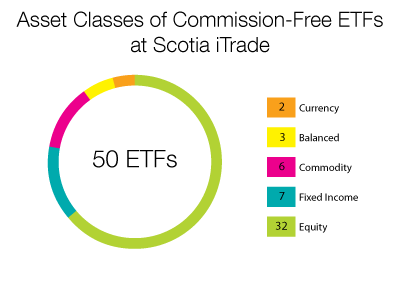 Scotia iTrade Commission Free ETF Asset Class Break Down