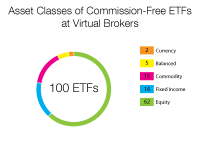 Break down of commission-free ETFs at Virtual Brokers