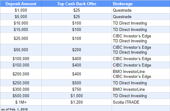 Direct trading cash account td