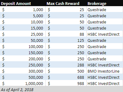 Top cash back promotions at Canadian discount brokerages - April 2018