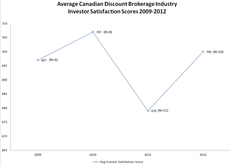 Canadian Discount Brokerage Industry - Investor Satisfaction Scores 2009-2012