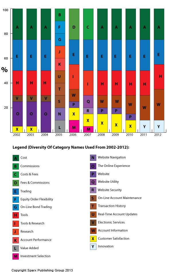 Canadian Discount Brokerage Ranking Categories